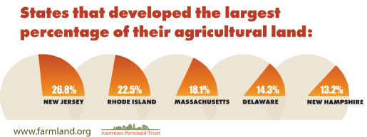 Pie Chart: States that Developed the Largest Percentage of their Land